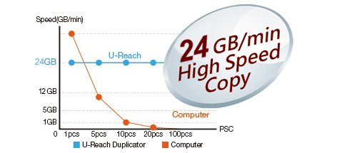 Copy Speed - pcie nvme m.2 duplication erasing duplicator data log report