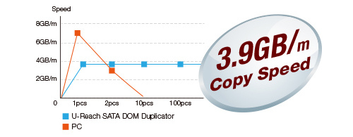 Speed - duplicate large numbers cf compactflash memory cards without computer